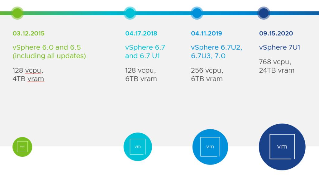 VMware 7U1 neue technische Grenzen