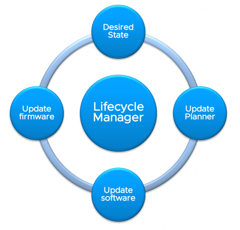 VMware Lifecycle neu in vsphere 7U1