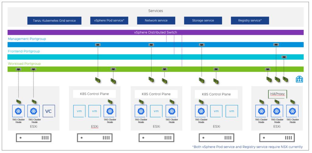 VMware 7U1 technischer Überblick