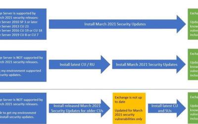 KRITISCHE Sicherheitslücke März 2021 in Exchange Server: HAFNIUM Exploit – Updates für lokale Exchange Server